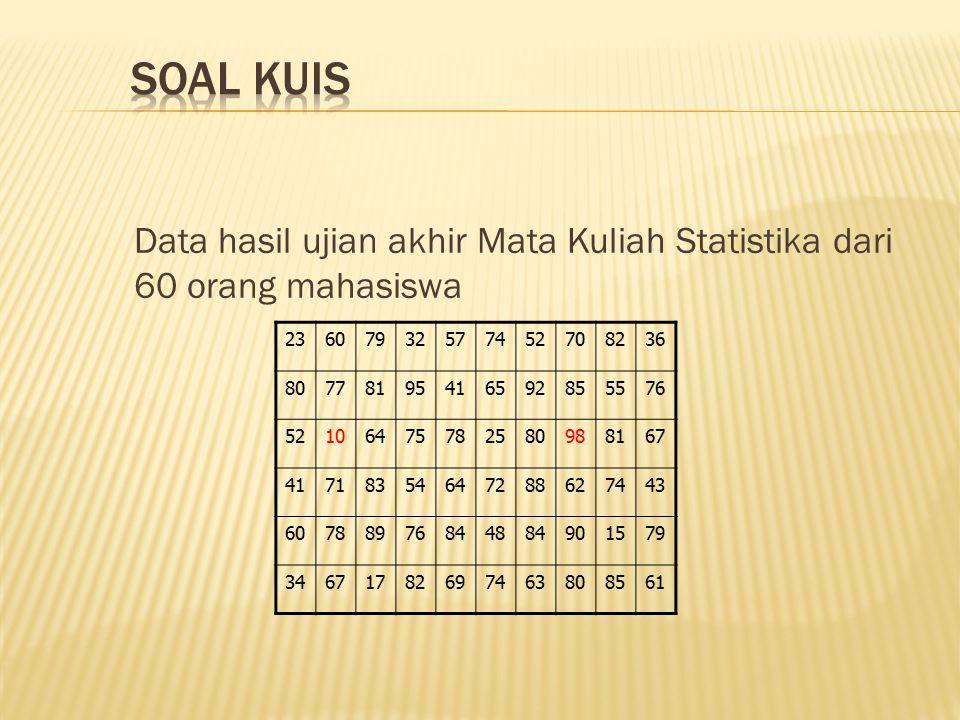 Soal kuis Data hasil ujian akhir Mata Kuliah Statistika dari 60 orang mahasiswa. 23. 60. 79. 32.