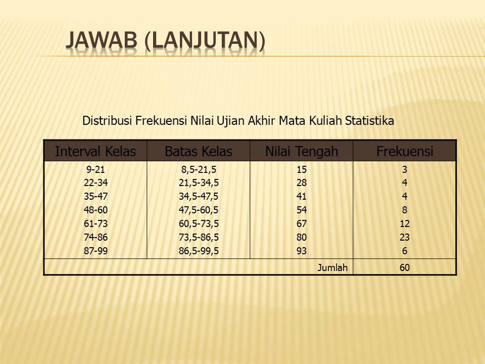 JAWAB (lanjutan) Interval Kelas Batas Kelas Nilai Tengah Frekuensi