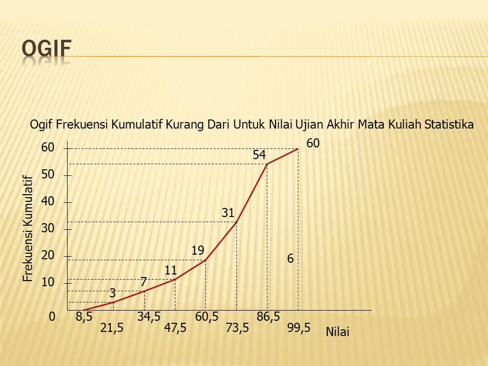 OGIF Ogif Frekuensi Kumulatif Kurang Dari Untuk Nilai Ujian Akhir Mata Kuliah Statistika. 60. 60.