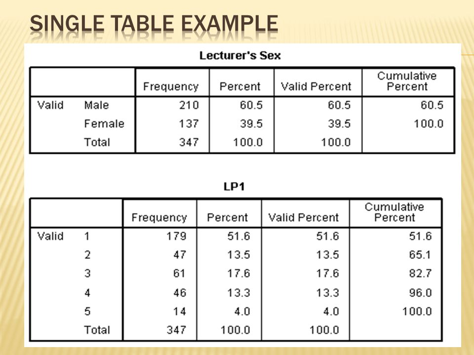 SINGLE Table Example