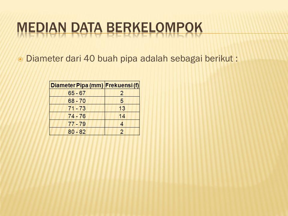Median data berkelompok