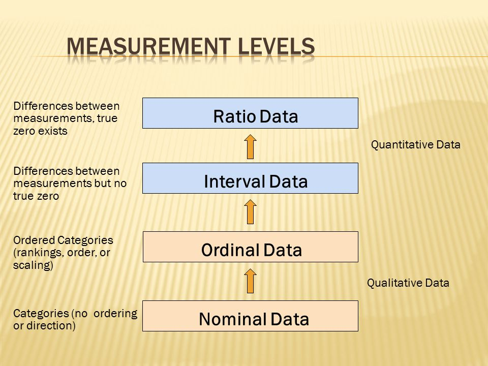 Measurement Levels Ratio Data Interval Data Ordinal Data Nominal Data