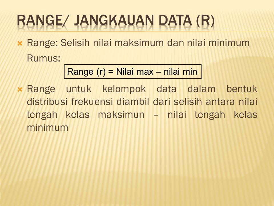 RANGE/ JANGKAUAN DATA (r)