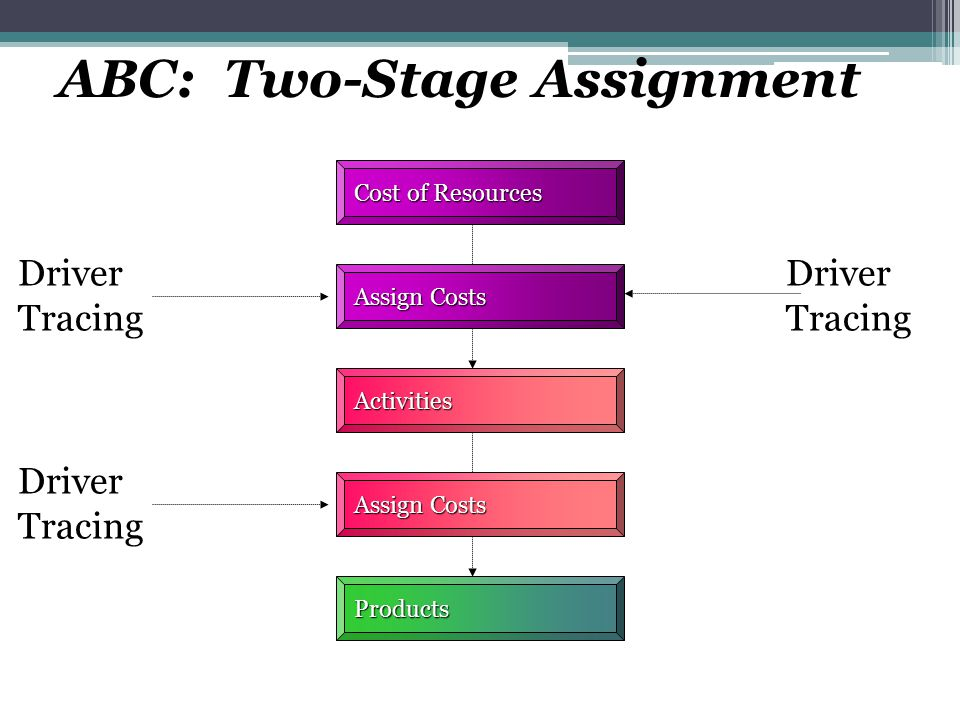 ABC: Two-Stage Assignment