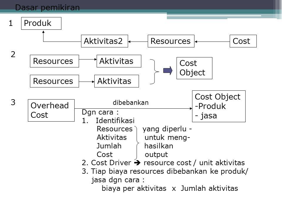 Dasar pemikiran 1 Produk Aktivitas2 Resources Cost 2 Resources