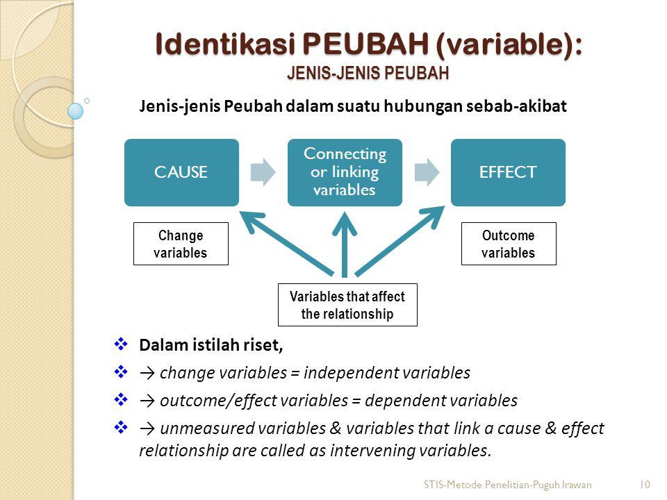Identikasi PEUBAH (variable): JENIS-JENIS PEUBAH