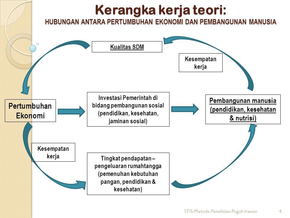 Pembangunan manusia (pendidikan, kesehatan & nutrisi)