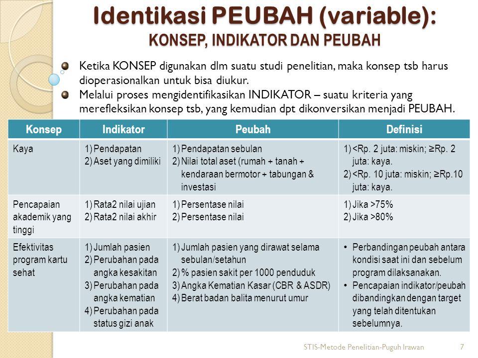 Identikasi PEUBAH (variable): KONSEP, INDIKATOR DAN PEUBAH