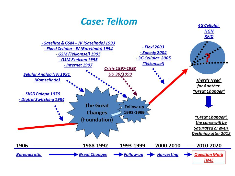 The Great Changes Case: Telkom The Great Changes (Foundation) 1906