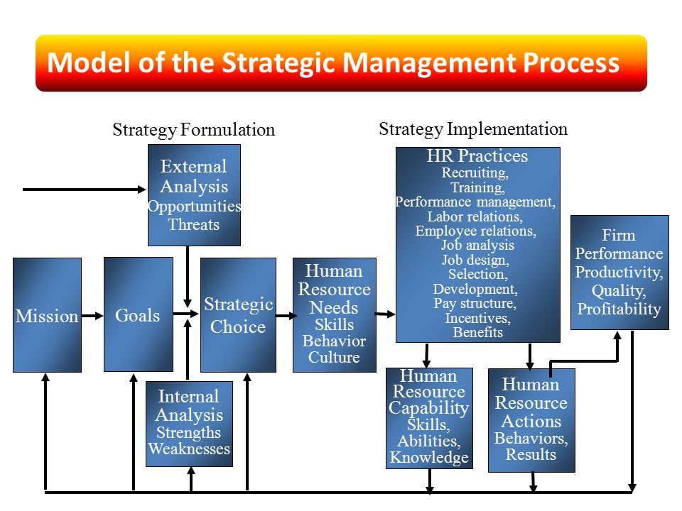 Performance management,