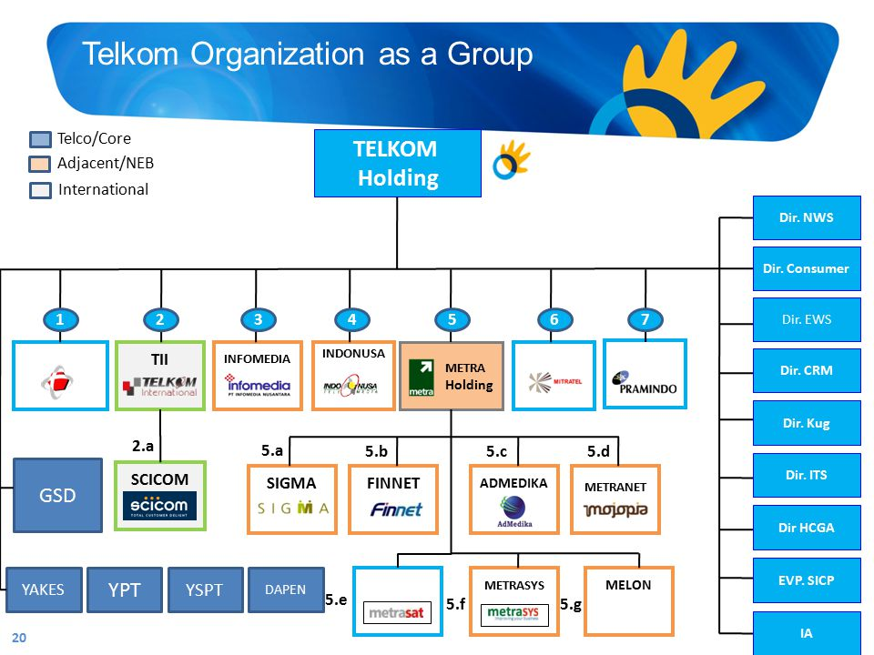 Telkom Organization as a Group