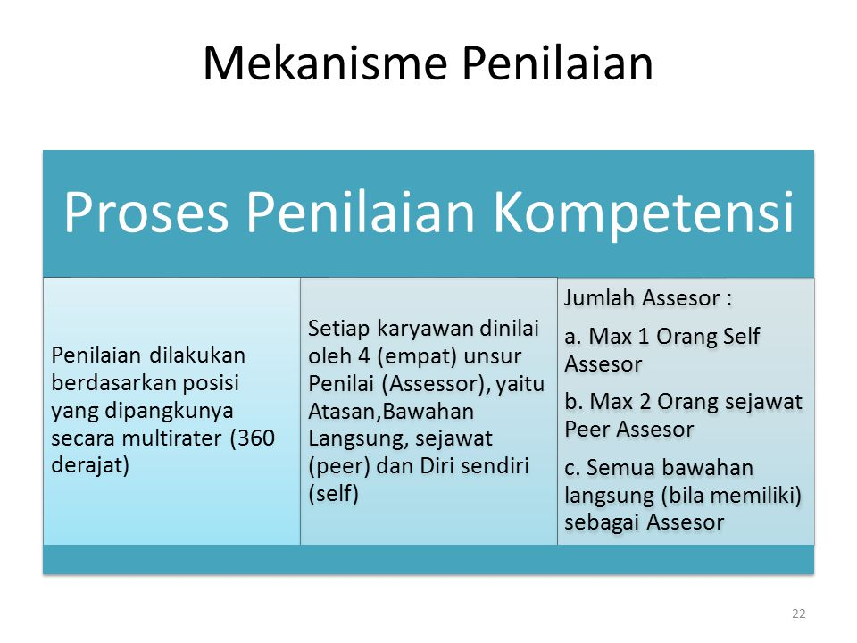 Proses Penilaian Kompetensi