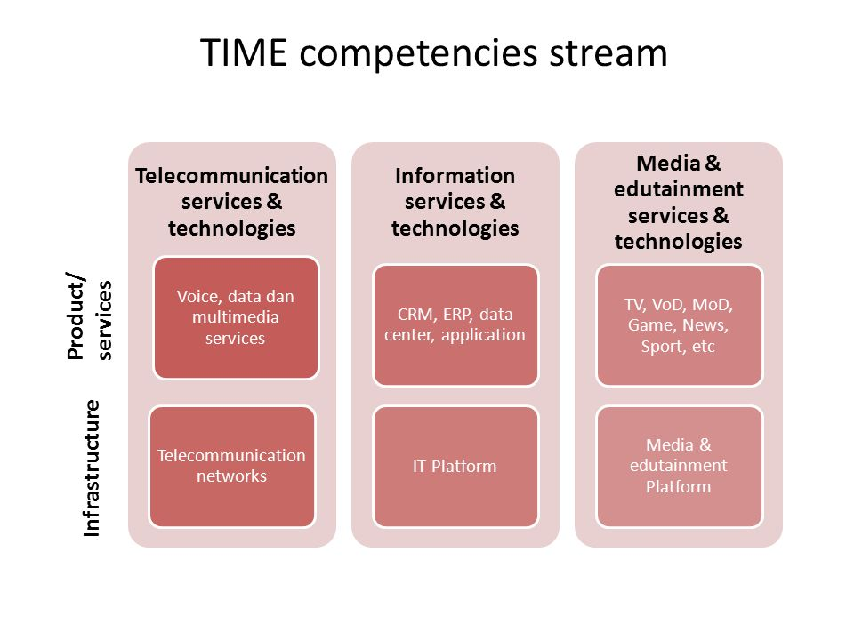 TIME competencies stream