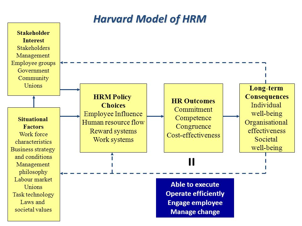 = Harvard Model of HRM Able to execute Operate efficiently