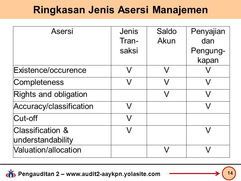 Ringkasan Jenis Asersi Manajemen