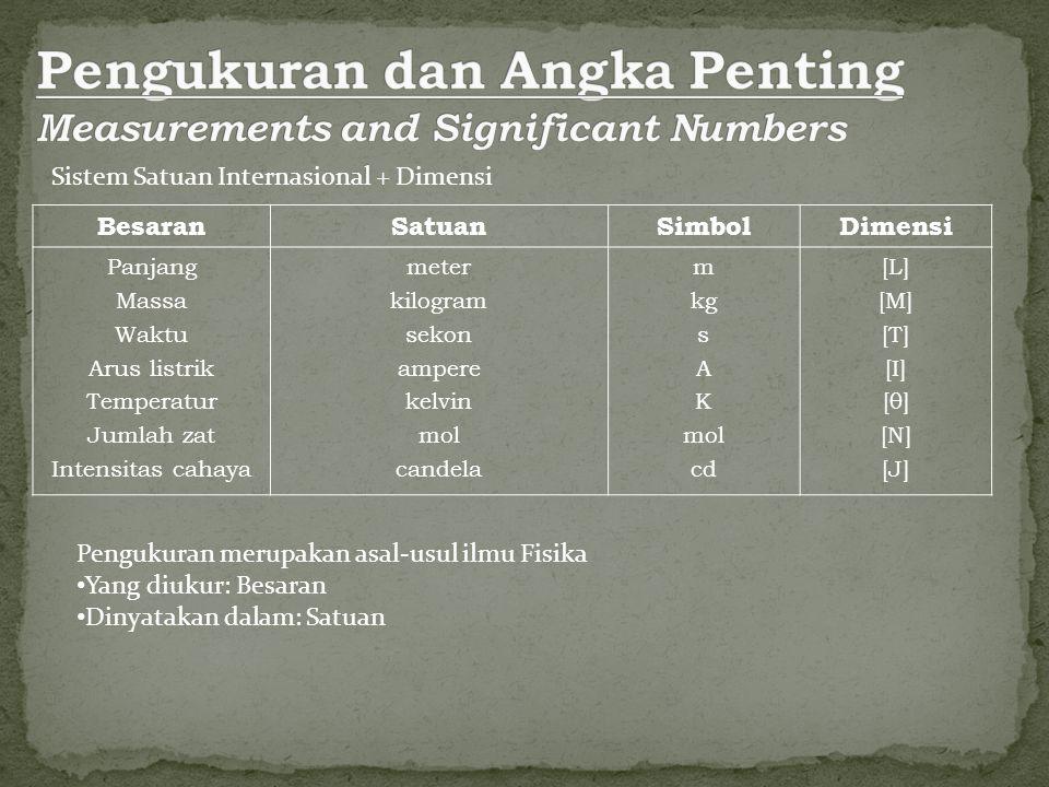 Pengukuran dan Angka Penting Measurements and Significant Numbers