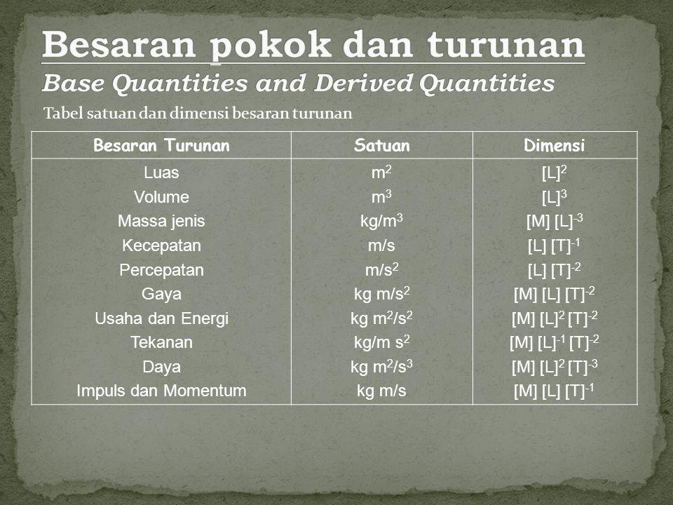 Besaran pokok dan turunan Base Quantities and Derived Quantities