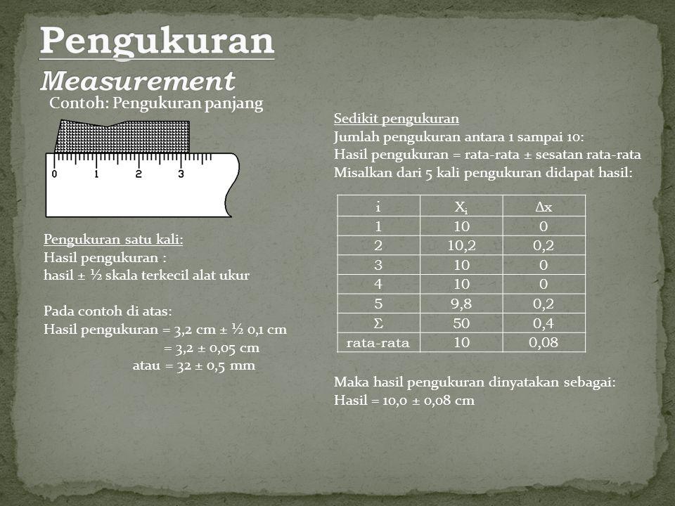 Pengukuran Measurement