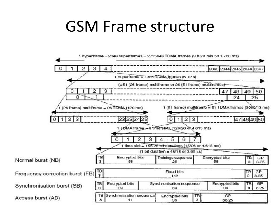 GSM Frame structure