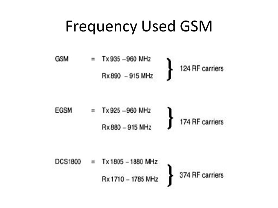 Frequency Used GSM