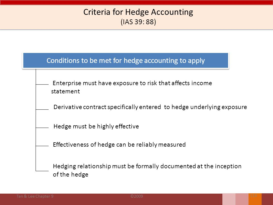 Criteria for Hedge Accounting (IAS 39: 88)