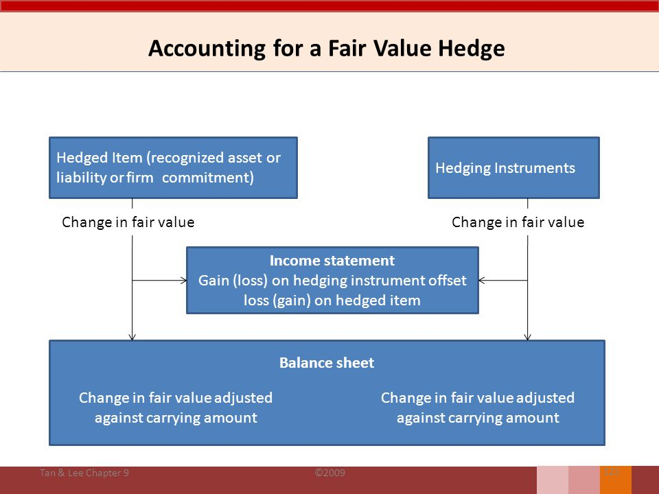 Accounting for a Fair Value Hedge