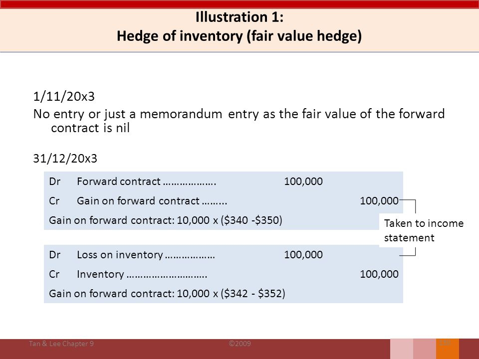 Illustration 1: Hedge of inventory (fair value hedge)