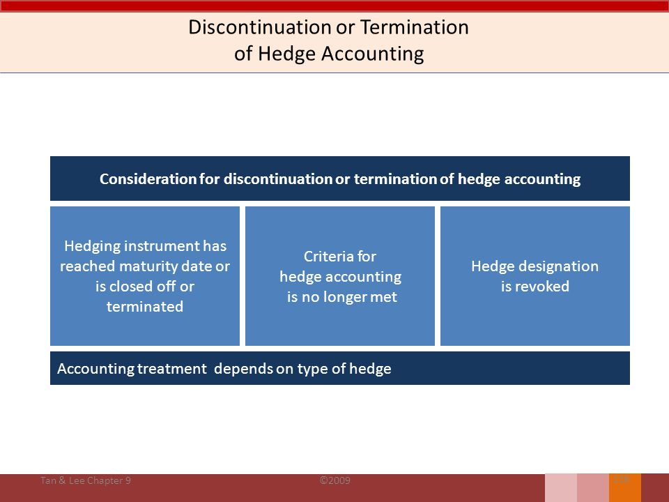 Discontinuation or Termination of Hedge Accounting