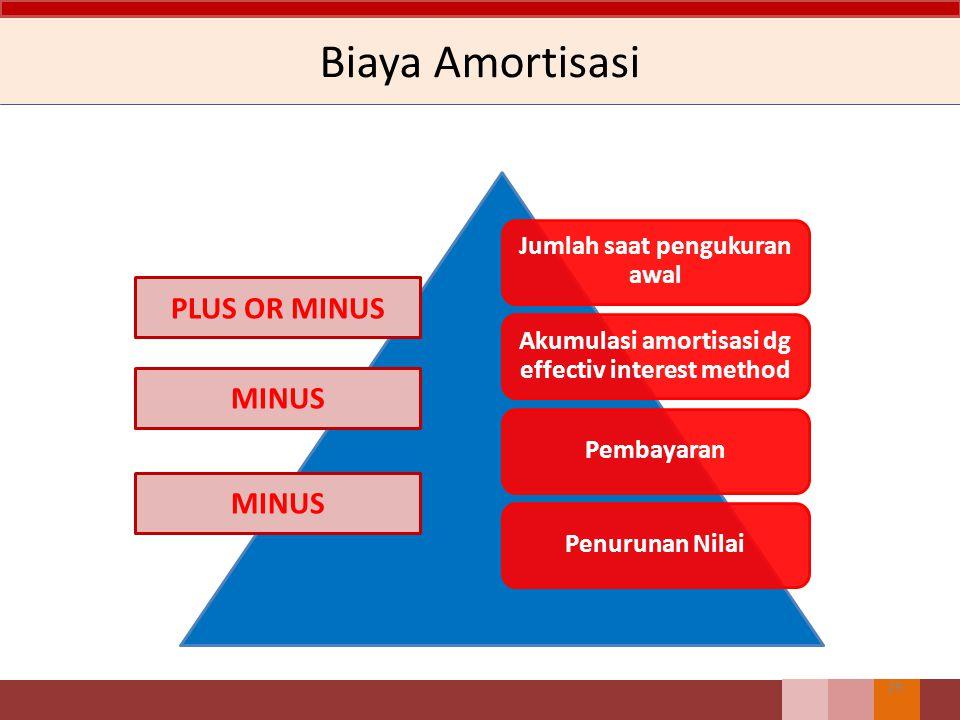 Biaya Amortisasi PLUS OR MINUS MINUS MINUS Jumlah saat pengukuran awal
