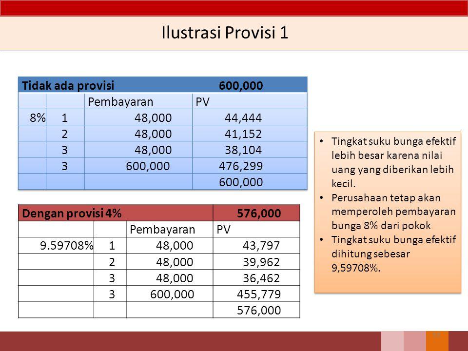 Ilustrasi Provisi 1 Tidak ada provisi 600,000 Pembayaran PV 8% 1