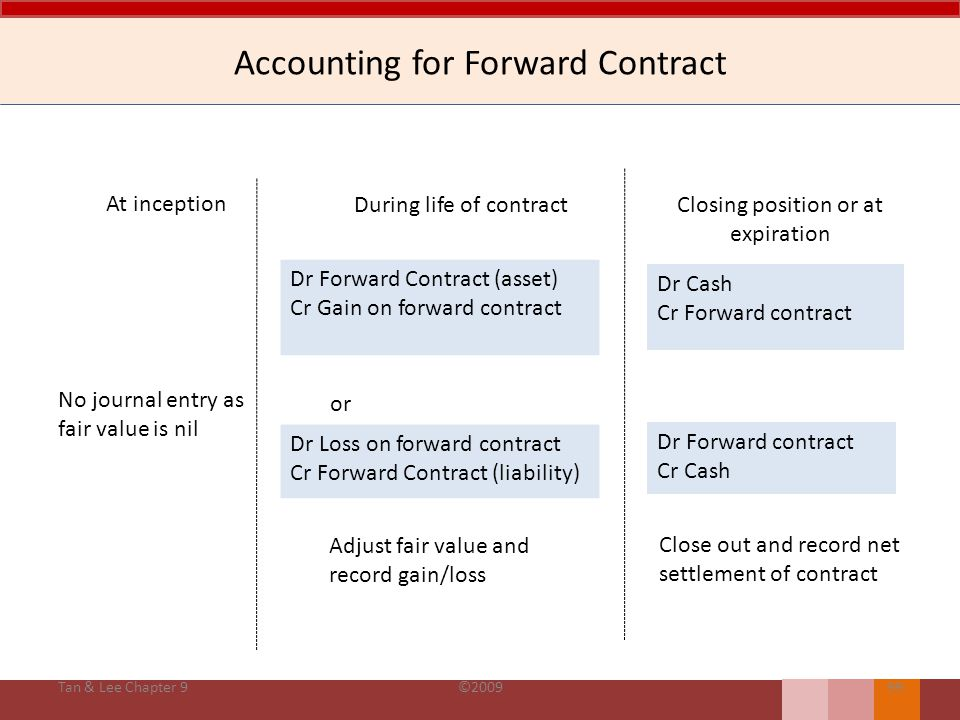 Accounting for Forward Contract