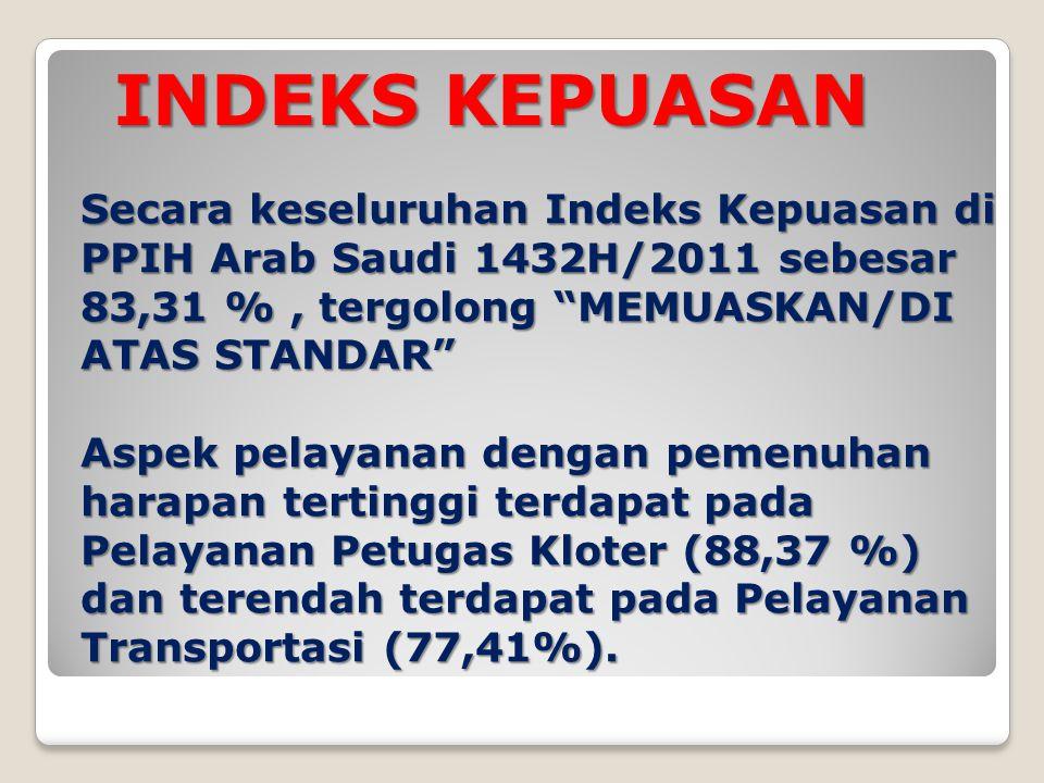 INDEKS KEPUASAN Secara keseluruhan Indeks Kepuasan di PPIH Arab Saudi 1432H/2011 sebesar 83,31 % , tergolong MEMUASKAN/DI ATAS STANDAR