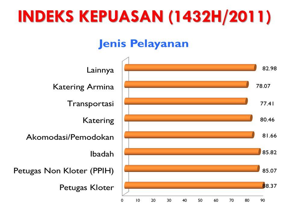 INDEKS KEPUASAN (1432H/2011)