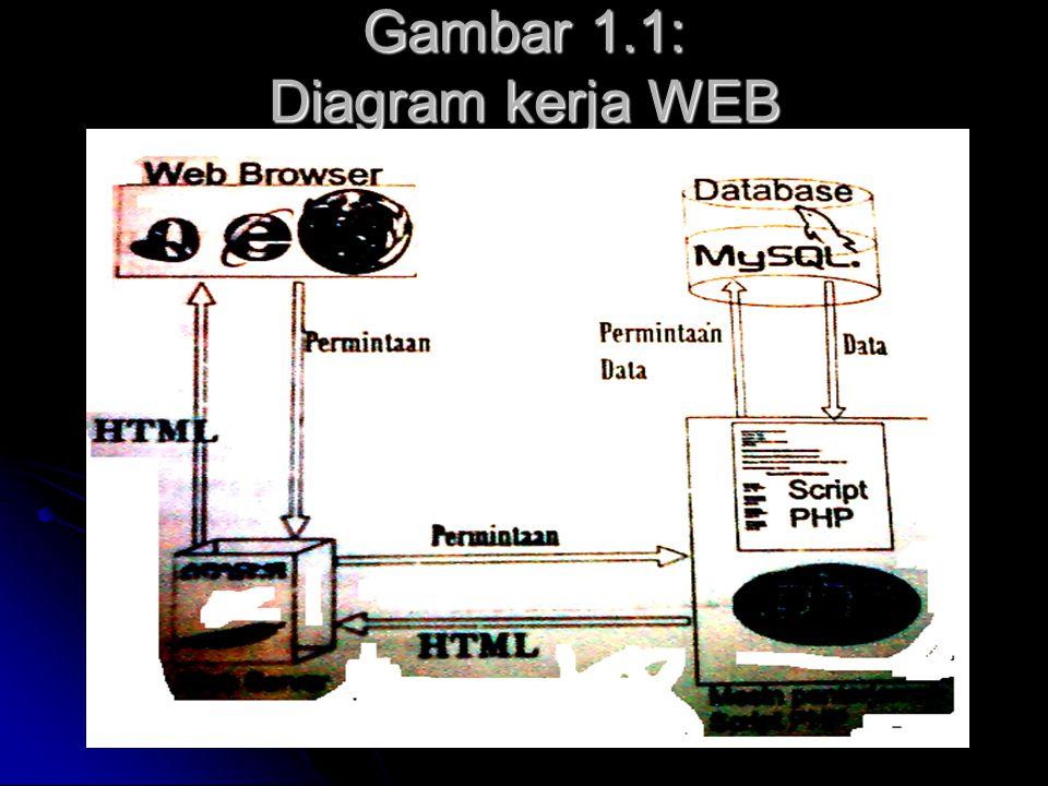 Gambar 1.1: Diagram kerja WEB