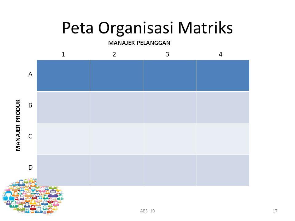 Peta Organisasi Matriks