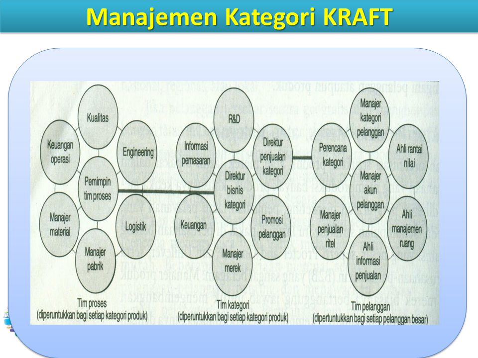 Manajemen Kategori KRAFT