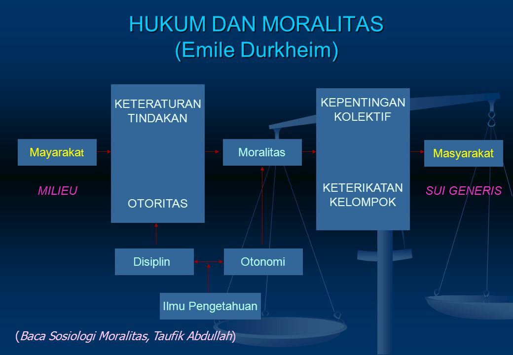 HUKUM DAN MORALITAS (Emile Durkheim)