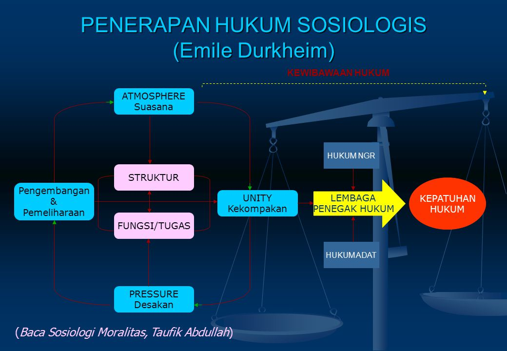 PENERAPAN HUKUM SOSIOLOGIS (Emile Durkheim)