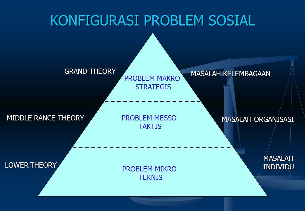 KONFIGURASI PROBLEM SOSIAL