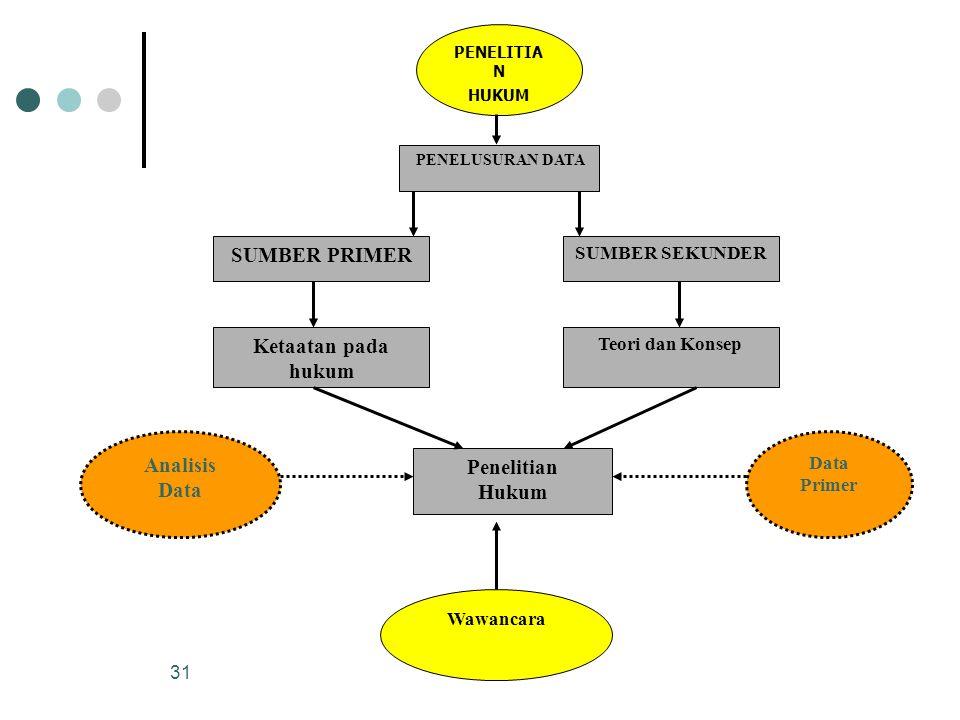 SUMBER PRIMER Penelitian Hukum Ketaatan pada hukum Analisis