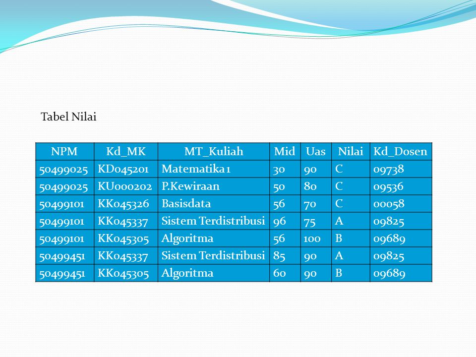 Tabel Nilai NPM. Kd_MK. MT_Kuliah. Mid. Uas. Nilai. Kd_Dosen. 50499025. KD045201. Matematika 1.