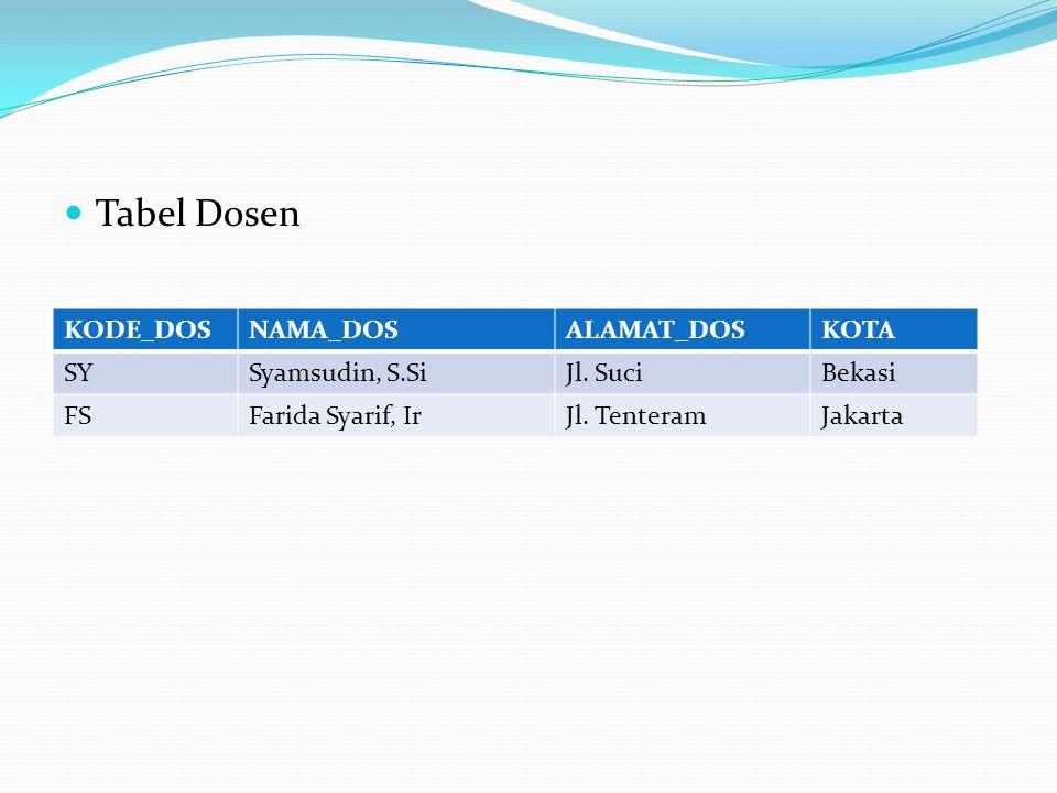 Tabel Dosen KODE_DOS NAMA_DOS ALAMAT_DOS KOTA SY Syamsudin, S.Si