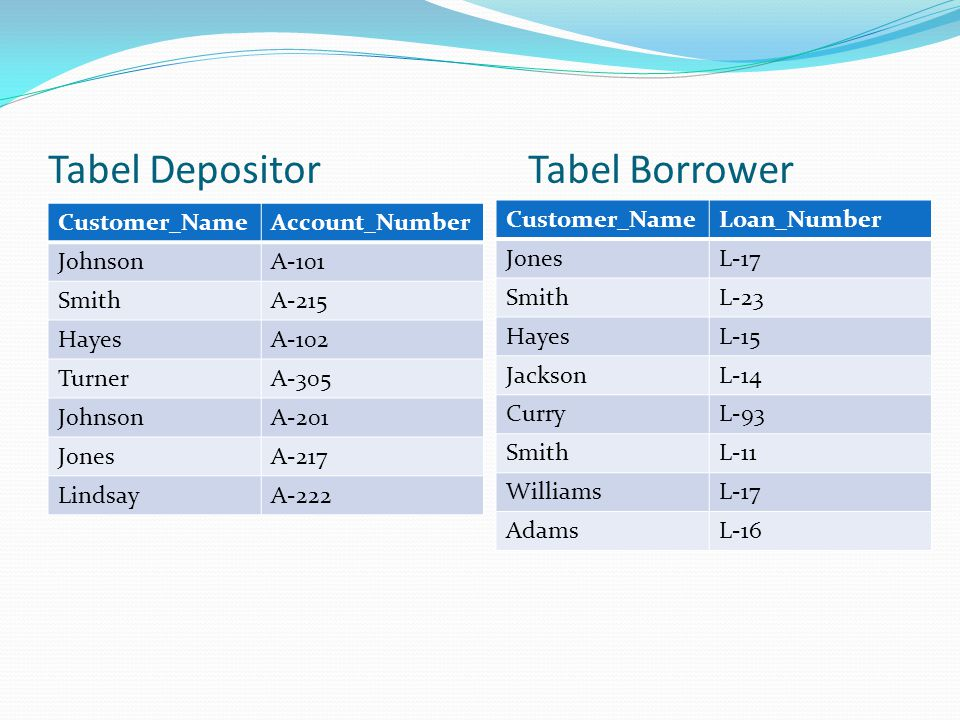 Tabel Depositor Tabel Borrower