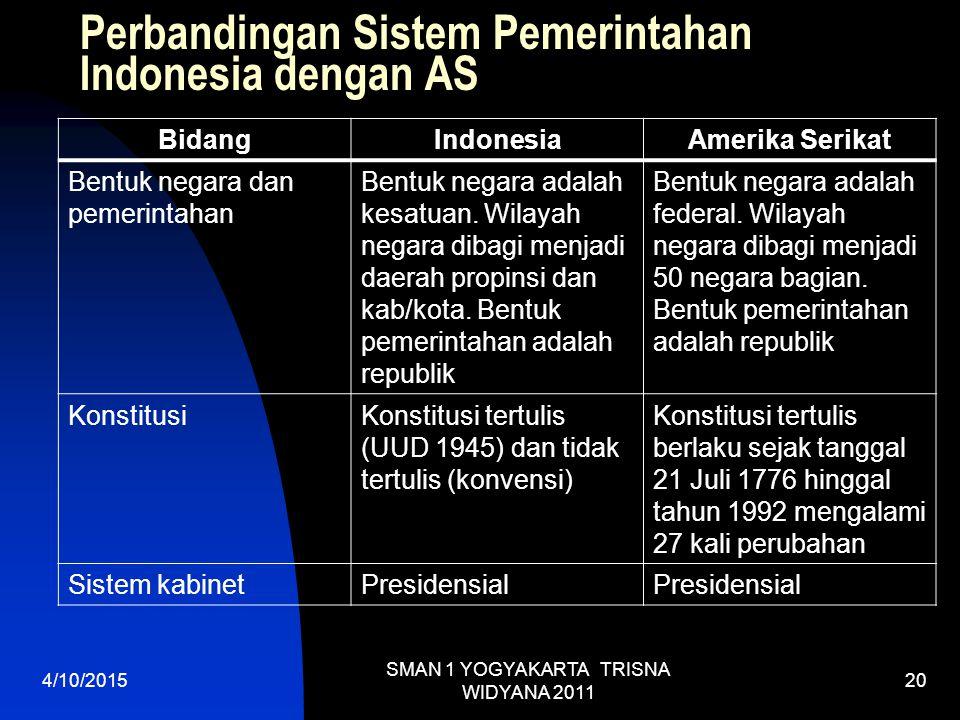 Perbandingan Sistem Pemerintahan Indonesia dengan AS