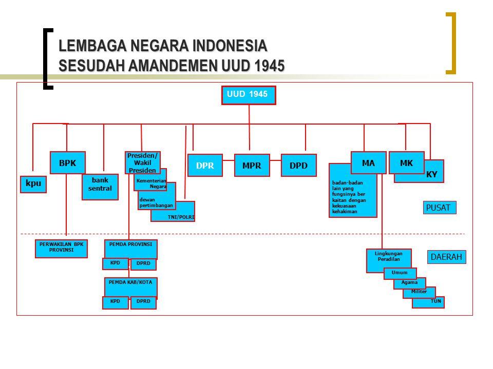 LEMBAGA NEGARA INDONESIA SESUDAH AMANDEMEN UUD 1945