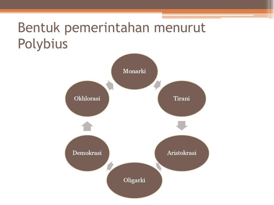 Bentuk pemerintahan menurut Polybius