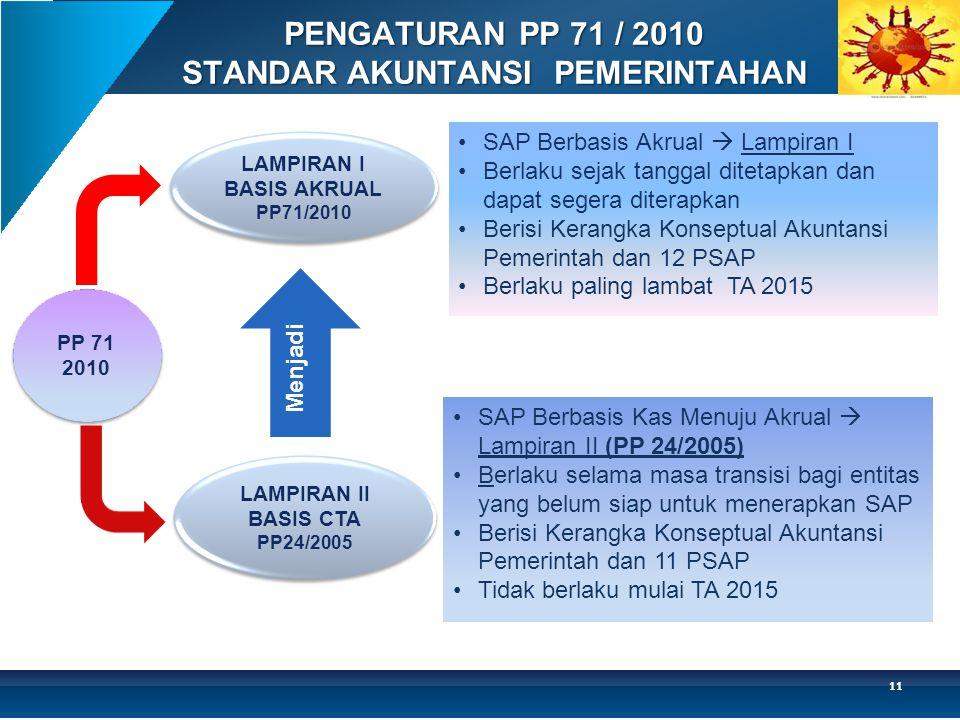 PENGATURAN PP 71 / 2010 STANDAR AKUNTANSI PEMERINTAHAN