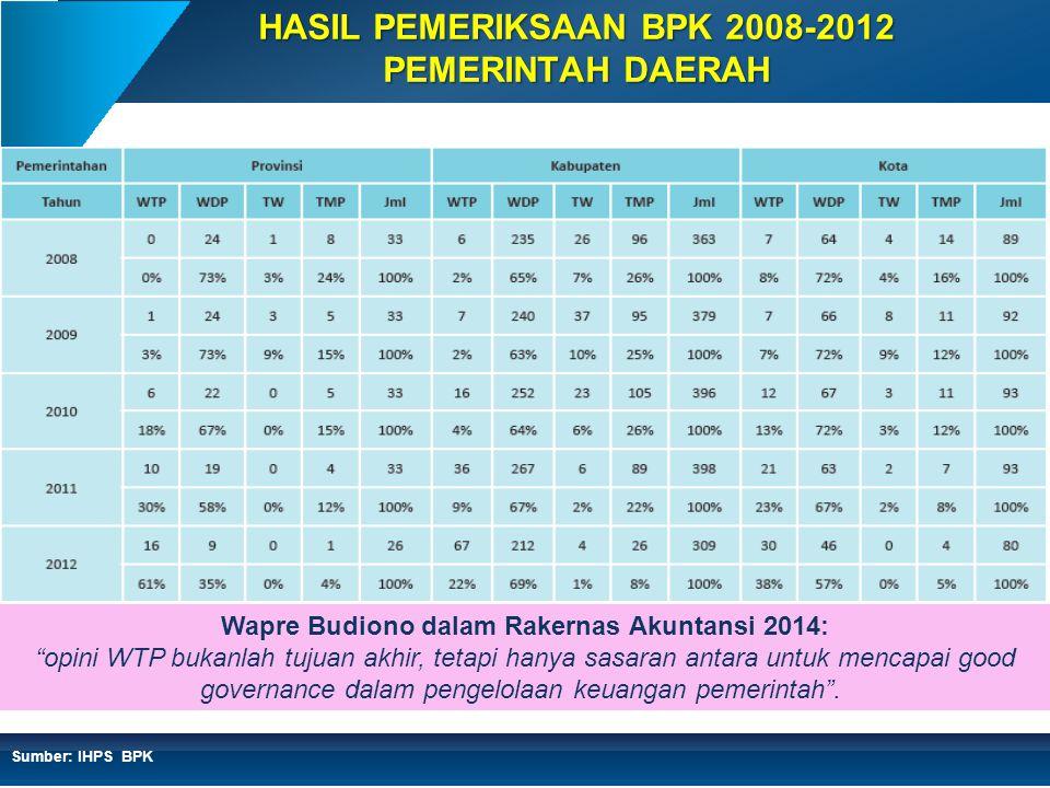 HASIL PEMERIKSAAN BPK 2008-2012 PEMERINTAH DAERAH