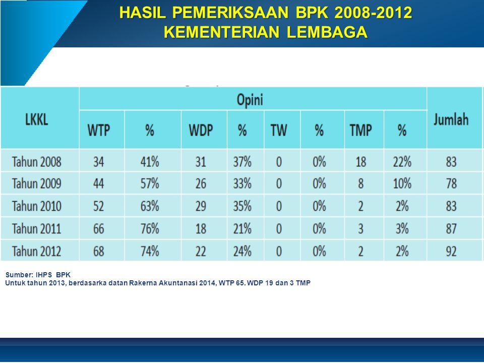 HASIL PEMERIKSAAN BPK 2008-2012 KEMENTERIAN LEMBAGA