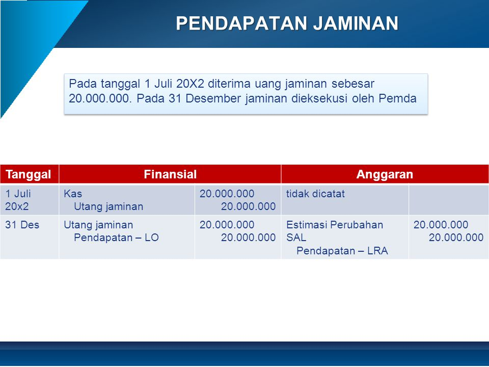 PENDAPATAN JAMINAN Pada tanggal 1 Juli 20X2 diterima uang jaminan sebesar 20.000.000. Pada 31 Desember jaminan dieksekusi oleh Pemda.